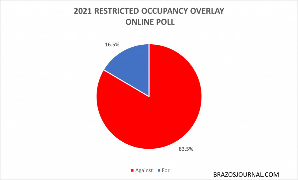 2021 College Station Restricted Occupancy Overlay ordinance